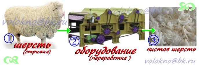 оборудование для очистки шерсти овечьей