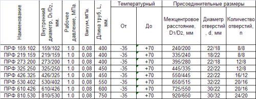 ПРЭФ таблица