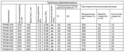 ТЭНФ таблица