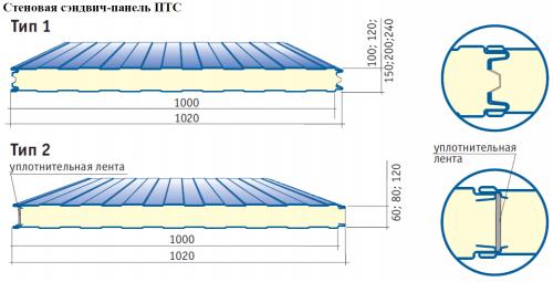 Стеновая (тип 1 и тип 2)